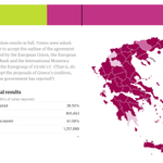 #Greece referendum results with 40.96% votes reported: no (61.08%), yes (38.92%) http://t.co/tEnyddKi3Z #Grefenderum http://t.co/NOQMxRvGqg