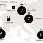 Gewusst?Deutschland war schon öfter pleite als Griechenland http://t.co/d01kd3uPfJ via @watson_news #Greferendum #OXI http://t.co/tCIfTWxkXO