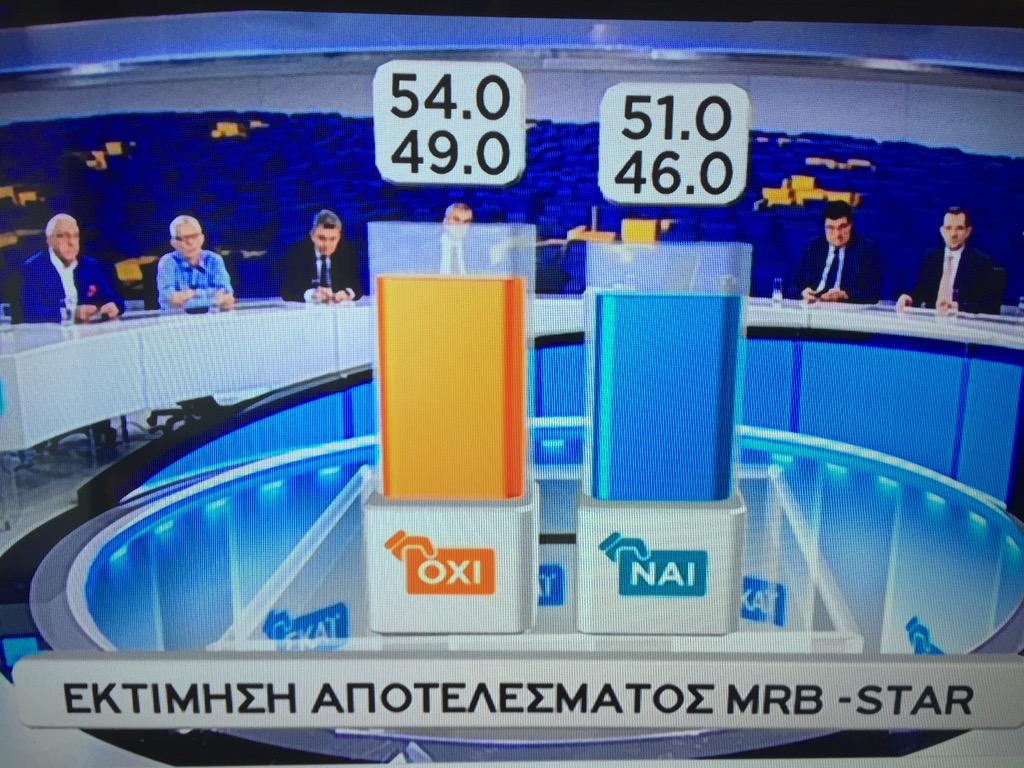 First polls. NOT exit polls. NO is ahead. (Orange color) #Greferendum http://t.co/29kTRvH6N8