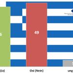 Erste Hochrechnungen zeigen folgendes Ergebnis: 46%#Nai - 49%#Oxi ... Die folgenden Stunden werden spannend... http://t.co/PrrJxNyPrs