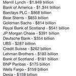 Pour effacer la dette grecque, il faut 370 milliards. Voici, en comparaison, les plans de sauvetage des banques: http://t.co/JvlSOPcRbg