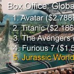 """""""Jurassic World"""" passes """"The Avengers: Age of Ultron"""" to become the fifth highest-grossing film of all-time http://t.co/FNqovczuwa"""