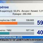 Erste echte Ergebnisse, 7,4% ausgezählt: 59,7% #OXI --- 40,3 NAI. Deutlich besser als letzte Umfragen! #GReferendum http://t.co/qdnUIfXmkM
