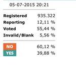 derzeitiger auszählungsstand: 60% #oxi http://t.co/PHh7sLgH9F