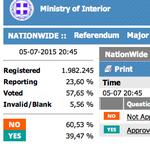 #OXI! 23% ausgezählt: Stand weiter 60%:40%. Nein, das kippt nicht mehr. :) #oxi2015 #Grefenderum http://t.co/1spPYJbO7n