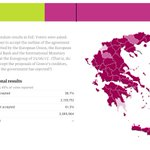 #Greece referendum results with 95.49% votes reported: no (61.3%), yes (38.7%) http://t.co/DGer5xmo5Z #Grefenderum http://t.co/cBnyrkbv5i