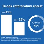 With almost all the ballots counted, Greek voters have decisively rejected bailout terms http://t.co/LR8d14OaaB http://t.co/X2b4i9TZ7y