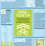 """""""Protected bike lanes are the secret to safer cities. 90% fewer biking injuries in #Vancouver & #Toronto."""" - @bccycle http://t.co/Pk1ypNTMlT"""