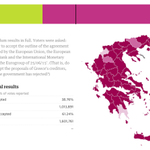 #Greece referendum results with 50.8% votes reported: no (61.24%), yes (38.76%) http://t.co/48WSXWgj7E #Grefenderum http://t.co/oJfOvpXTBb