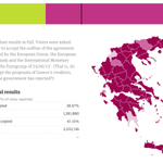 #Greece referendum results with 62.32% votes reported: no (61.33%), yes (38.67%) http://t.co/MU6n7oMq4F #Grefenderum http://t.co/SnXsVH4Gyn