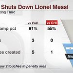 In last nights #CopaAmerica final, Lionel Messi and Argentina came up short... again. http://t.co/uVxe0A3E2b