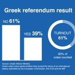 With 60% of #Greferendum votes in, results show Greek voters rejecting terms of bailout http://t.co/LR8d14OaaB http://t.co/I2od60vtuF