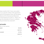 #Greece election results with 83.69% votes reported: no (61.54%), yes (38.46%) — Live analysis http://t.co/IdHQYtNK8e http://t.co/gp7CekUxaP