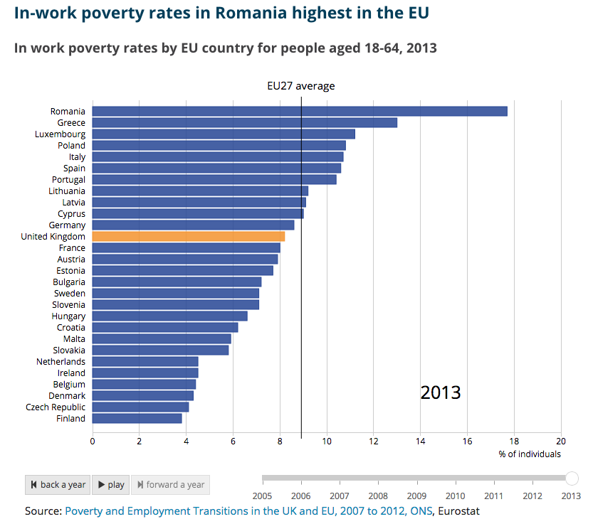 poverty in eu Despite being one of europe's wealthiest and economically stable countries, germany has the highest risk of poverty for the unemployed according to the latest eu figures, the risk is as high as.
