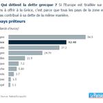 EN DIRECT. Qui détient la dette grecque ? http://t.co/bHiKGy66tQ http://t.co/weeSmFmkTk