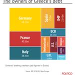 I creditori della Grecia chi sono? Noi italiani e altri: http://t.co/WRb9JzrSij