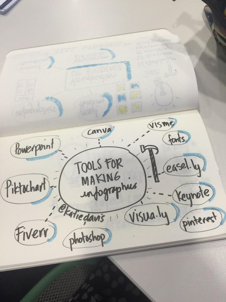 Tools for making #infographics from @katiedavis #eblip8 #sketchnote http://t.co/8s1IydPJep