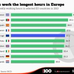 The European workers who work the longest hours #Greferendum http://t.co/It9kVQabvc http://t.co/tl0DIH06tc