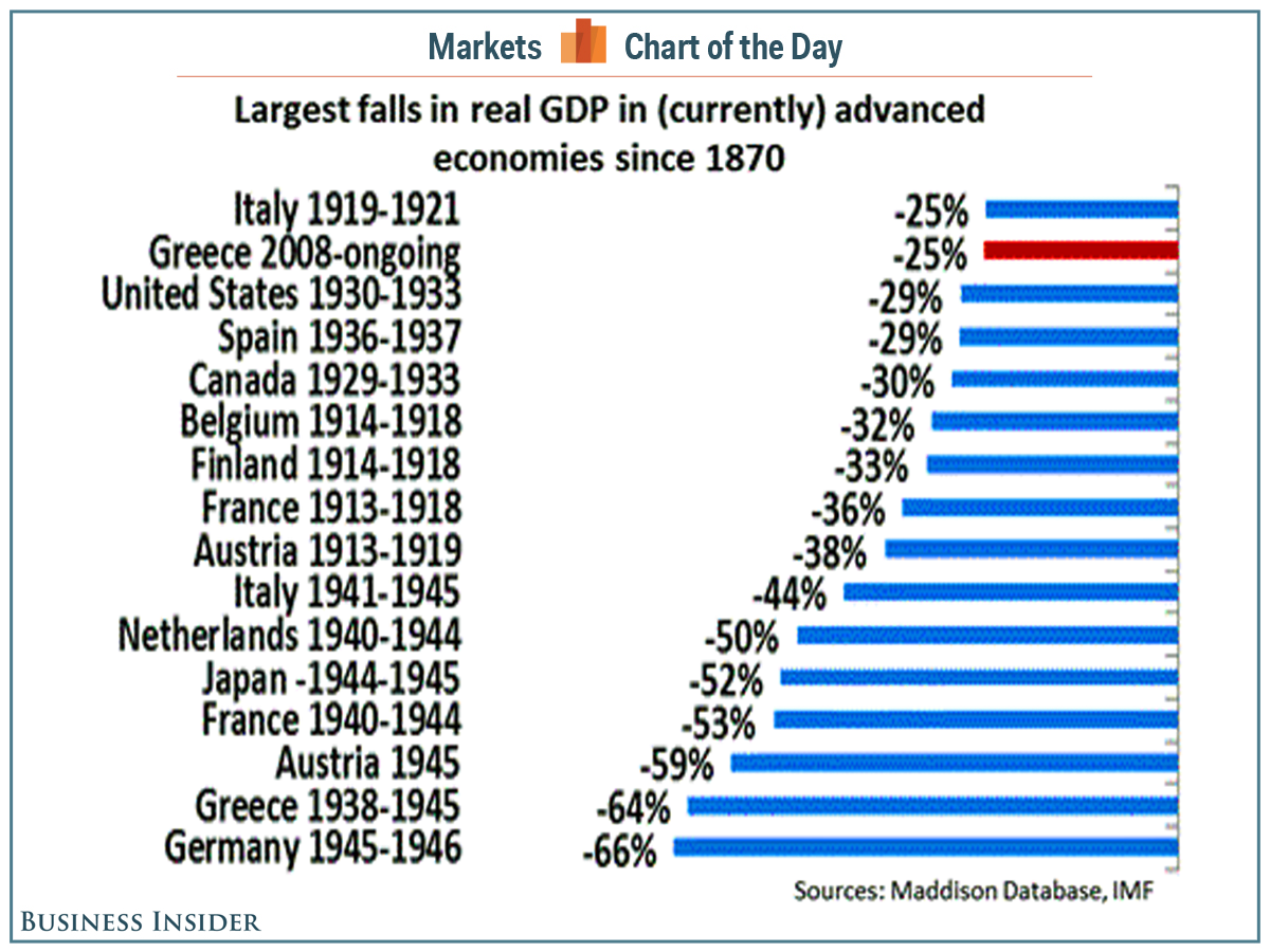 History has seen worse economic collapses than the depression Greece is experiencing today http://t.co/WxPSyuB65z http://t.co/ZxknH3Fmte