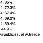 """#Grece 85% des 18-24 ans ont voté """"non"""" au référendum #IOxi http://t.co/RmlrAs19t3 http://t.co/Hq6w1CJTyM"""