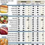 #Nicaragua: Estos son los precios de los productos de la canasta básica para esta semana. http://t.co/L1gHt7gFBZ http://t.co/5p7y0upKCB