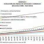#Bolivia Evolución del índice en servicios y comercio 2006 - 2015 http://t.co/AJOfrbj0Sb vía @fmilenio http://t.co/w2WdRCnzOu