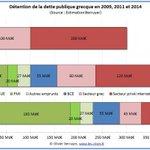 Lévolution de la nature de la dette Grecque - ou comment les banque sen sortent miraculeusement avec nos impôts http://t.co/8Z3Mb6vtHV