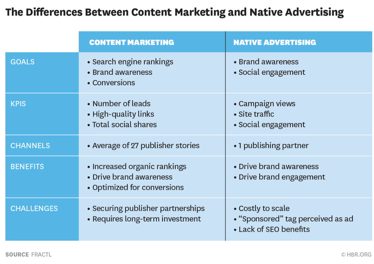 #contentmarketing vs. #nativeadvertising via @HarvardBiz ...interesting thoughts on the #ROI http://t.co/xrYTeLDOCL