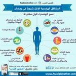 المشاكل الهضمية الأكثر شيوعاً في #رمضان وطرق علاجها أهم النصائح الطبية اليومية، بالتعاون مع http://t.co/BMML2snfp2 http://t.co/ReBqsRJ6WC