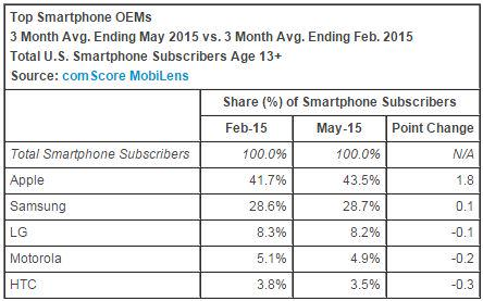 189.7 million people in the U.S. owned smartphones during the 3 months ending in May: http://t.co/UspyOPO2vG http://t.co/xzbraBDY1m