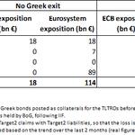 Lexposition de la #BCE à la dette Grecque, détails ici http://t.co/gHI5zCaLlc via @bsi_economics http://t.co/ymatXduOcm