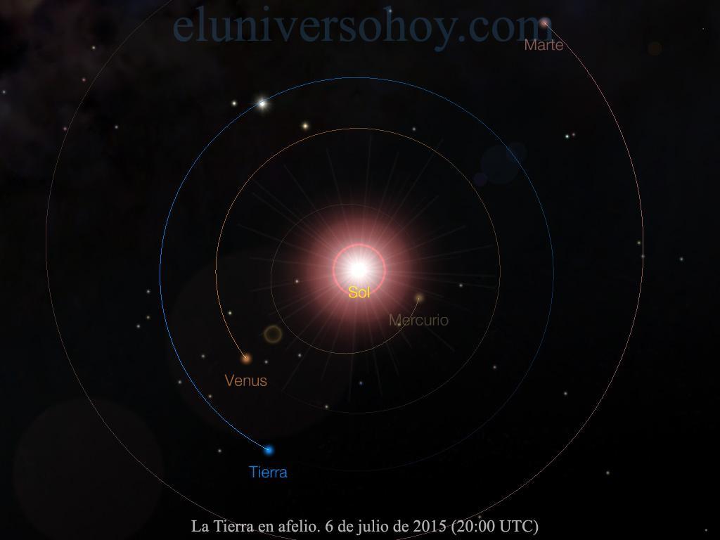 La Tierra ha alcanzado el afelio (punto más alejado del Sol) a las 20:00 UTC. Distancia de 152,1 millones de km http://t.co/Pbq6CwKrYf