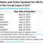 New $VIX Weeklys Futures & Options–Enhanced Precision w More Wednesday Expirations Coming 7/23 http://t.co/vznCG9FNOQ http://t.co/PdKHW9oSBb