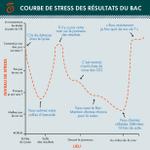 Voici la courbe de stress renssentie par 104,3% des étudiants à lannonce des #ResultatsBac http://t.co/gyjZbhHrgH