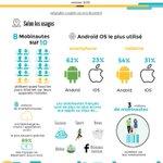 46% des #mobinautes sont des femmes... 62% des smarphonautes sont sur Android !  http://t.co/fGHPonbjn1  @RemySirieix http://t.co/58Fuhgj9It