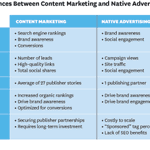 How do the costs and returns of content marketing and native advertising stack up? http://t.co/huTX1oqTMG http://t.co/FlKw9OkloR