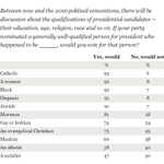 Reality ck on Bernie Sanders: Being a socialist is more unpopular than a Muslim or atheist http://t.co/hW9xuru5us http://t.co/HsnxYSfe5q