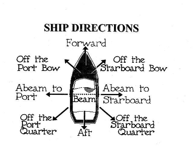 You may know your left from your right, but do you know your port from your starboard? #LetsGetShipshape http://t.co/SGidi9Kd3w