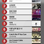 [LIST] EXOs Call Me Baby ranked #1 on TOP10 YouTube Most Viewed K-Pop MV for first-half of 2015 http://t.co/cXKAGvn9mQ