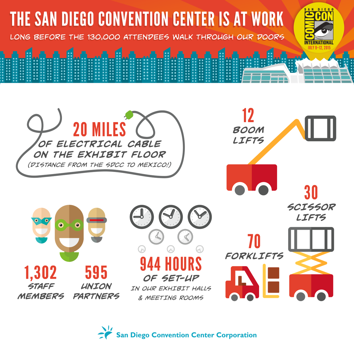 Looking for some fun facts about @Comic_Con? Here's a look at the event by the numbers: http://t.co/15bjnh7p89 #SDCC http://t.co/ZdLnFYFt7F
