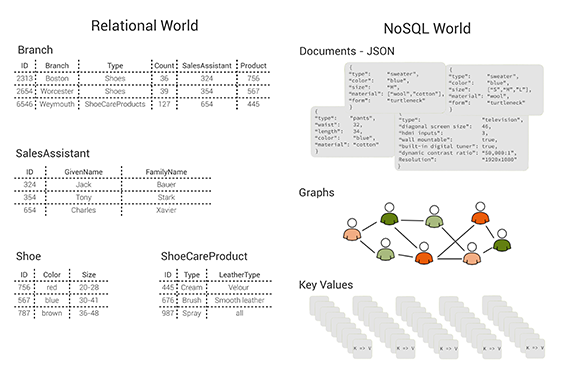 Data modeling with multi-model databases http://t.co/QjQnKUy6AF @neunhoef presents a case study http://t.co/hJCOWLSxUB