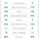 FP   #Emelec 1 vs #LDUQ 0: Tabla resumen estadísticas: #CopaPilsener @CSEmelec vs @LDU_Oficial http://t.co/h0S1TK7oQB