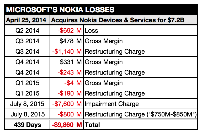 Less than 15 months after Microsoft acquired Nokia Devices & Services, they appear to have lost ~$10B on the deal. http://t.co/Ch4LjYvGh7