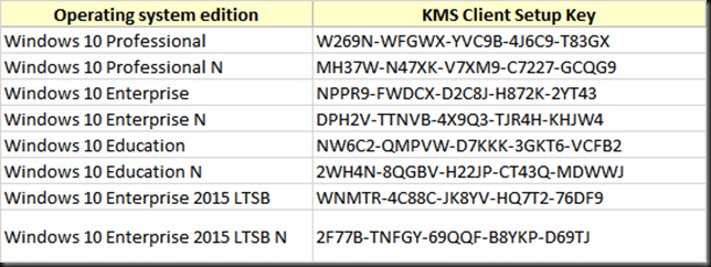 Windows 10 KMS Client SetupKeys https://t.co/HacrWvDGui http://t.co/z8ApNQbewG