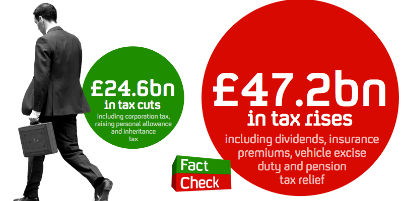 """What George Osborne isn't telling you: this isn't a """"lower tax"""" budget http://t.co/Pz2nLD87FC #budget2015 http://t.co/oALbV8kmkt"""