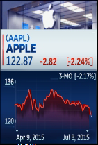 Worst day for #Apple since May 26th, on strong volume. On pace for lowest $AAPL close since March 11th. http://t.co/OB3Cabz8gn