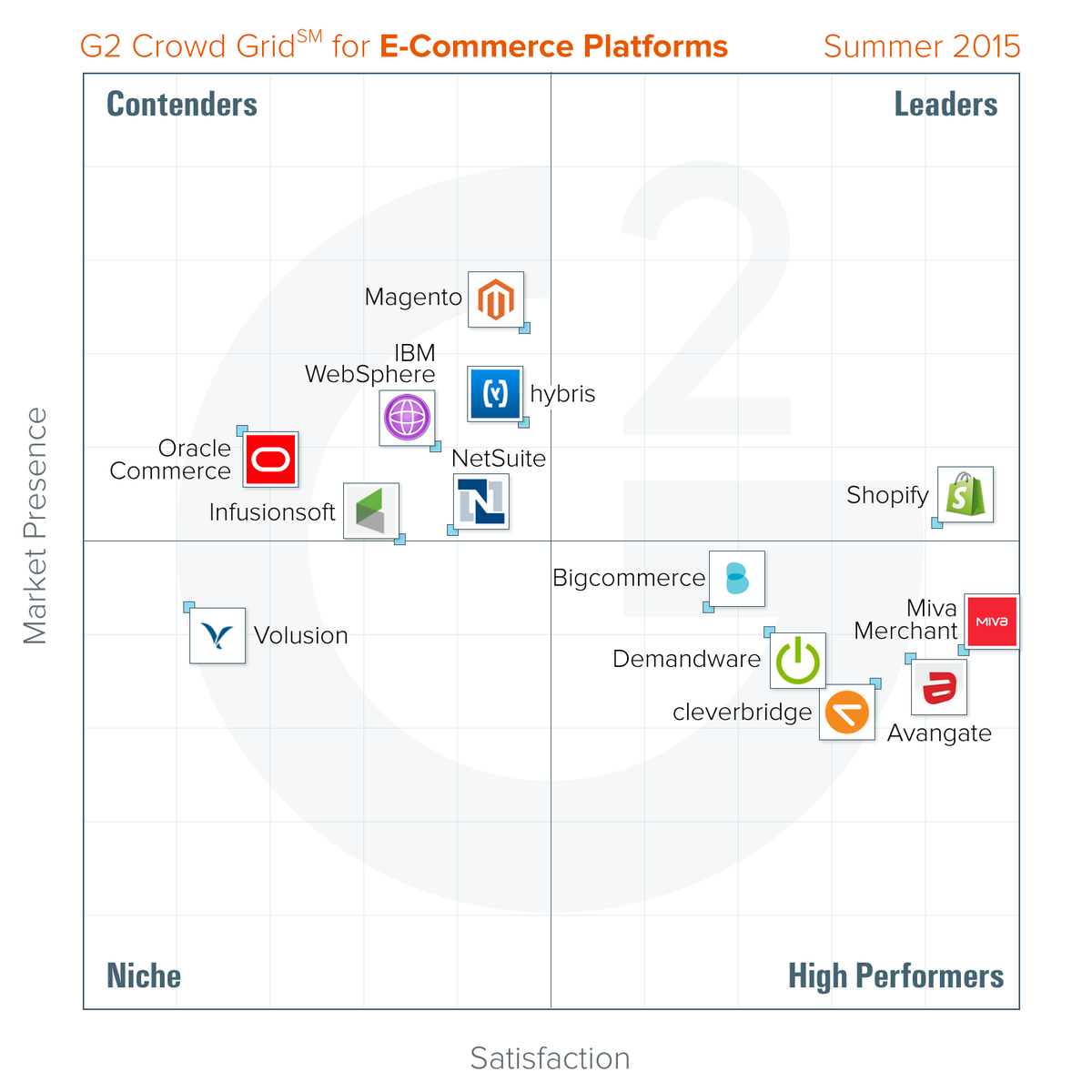 I get asked often about the best #ecommerce platforms - not an expert, but here are some recent rankings... http://t.co/4JNngDxmke
