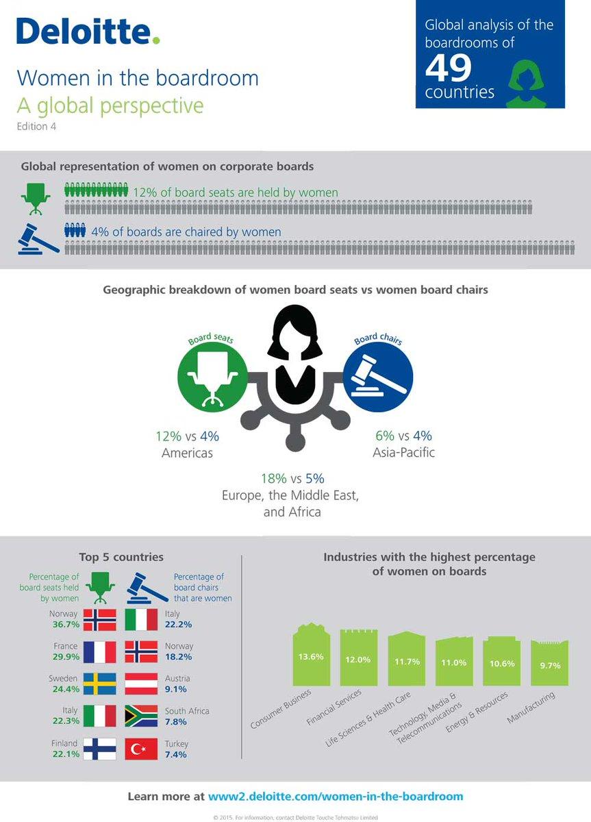 We compared female board participation around the world http://t.co/PzNlLZkXHJ #diversity #ausbiz http://t.co/02C1I7ZXzC
