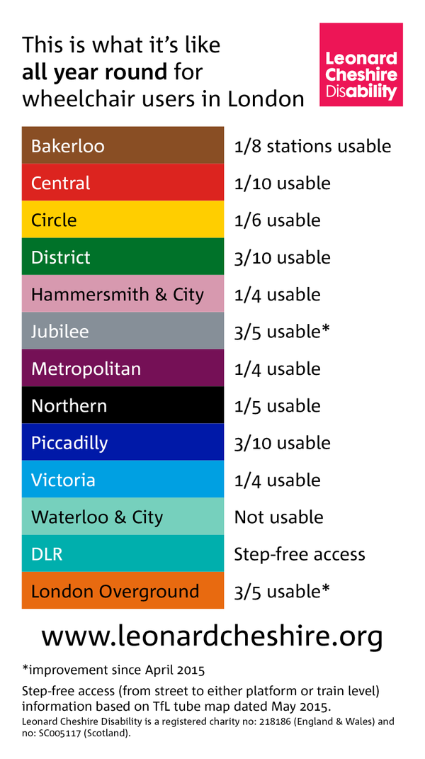 Struggled into work this morning? Welcome to our world says @LeonardCheshire #TubeStrike http://t.co/VQ04s10jPe