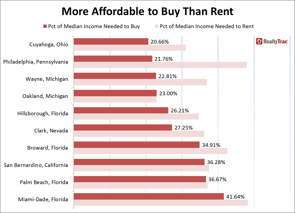 Buying more affordable than renting in 66 percent of counties: http://t.co/6oxEIbHDWG http://t.co/jw9gzQA1kG